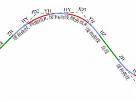 【道路测量_平曲线概念讲解】道路平曲线概念